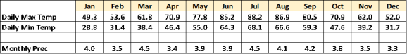 temp-rain calendar